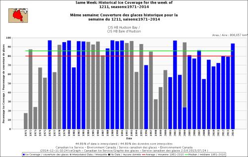 Hudson Bay freeze-up same week_Dec 11 1971_2014 w average
