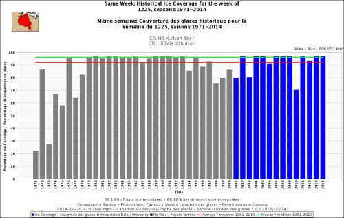 Hudson Bay freeze-up same week_Dec 25 1971_2014 standard average