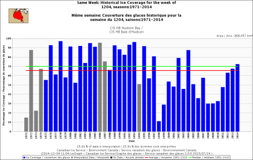 Hudson Bay freeze-up same week_Dec 4 1971_2014 w average