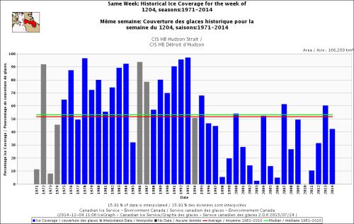 Hudson Strait freeze-up same week_Dec 4 1971_2014 w average