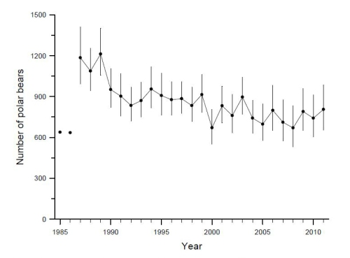 Figure 8 from Lunn et al. 2013 report on Western Hudson Bay polar bear population estimate.
