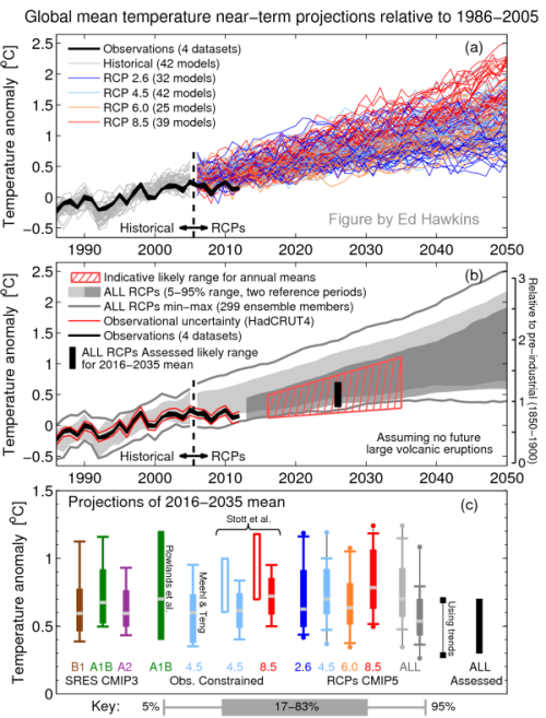 IPCC 2013 predictions vs. observations.