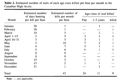 Figure 2. This is Table 2 from Stirling and Øritsland (1995), showing their estimation of the number of ringed seals killed by polar bears each month in the central Canadian Arctic in the 1970s. Note that numbers of seal kills for winter months are assumptions (no data available) and that bears are assumed to spend the summer months (August, September) onshore fasting (although some bears spent that time on the pack ice, as did the bears in Stirling's 1973 study).