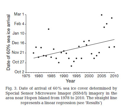 Figure 3 from Derocher et al. 2011. Showing yearly variation in sea ice coverage around Hopen Island, Svalbard.