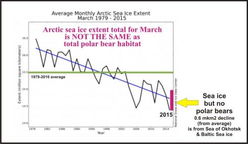 Arctic Sea ice extent March greater than PB habitat_April 12 2015