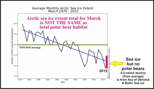 Arctic Sea ice extent March greater than PB habitat_April 12 2015