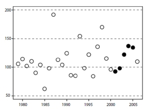 Figure 5: Ice-free days in the southern Beaufort Sea. Number of ice-free days. Solid circles are the years used in the polar bear population survival vs. sea ice study. Note that 'good' summer ice years are those below 125 ice-free days and 'bad' summer ice years (those blamed on global warming) are above 125 day. Redrawn from Regehr et al. 2007a: 26.