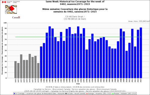 Davis Strait same week April 2 1971-2015 CIS