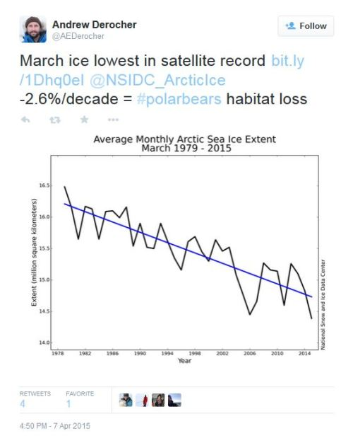 Derocher tweet 2015 April 7 claims March ice is polar bear habitat