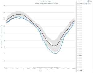 Figure 1. Sea ice extent at 22 April (Julian day 112) for 2015, at 13.976 mkm2, was well within 2 standard deviations and higher than 2007 (shown) as well as 2004 and 2014 (not shown – see it for yourself here).