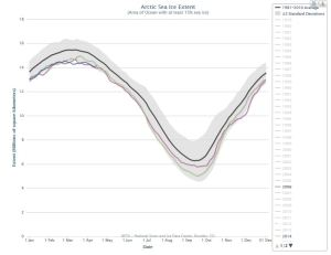 Figure 1. From NSIDC, 2015 sea ice extent (dark blue, 14.1mkm2) compared to 2006 and 2014 at April 15 (latest date available).