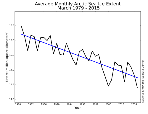 Figure 1. Average monthly Arctic sea ice extent for March 1979-2015, which includes ice in the Sea of Okhotsk and the Sea of Japan, a decline of 2.6% per decade. NSIDC, March summary 2015.