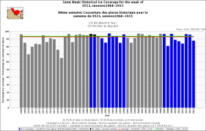 Beaufort Sea same week 21 May 1968_2015 with average_CIS