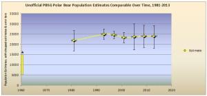 Crockford_PolarBearScience 1981-2013_Fig3