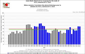 Davis Strait same week May 21 1971-2015 CIS