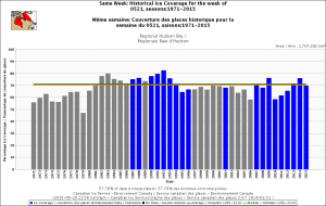 Hudson Bay Regional same week May 21 1971-2015 CIS