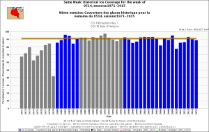 Figure 1. Sea ice coverage over Hudson Bay for the week of 14 May, 1971-2015. Canadian Ice Service. Click to enlarge.