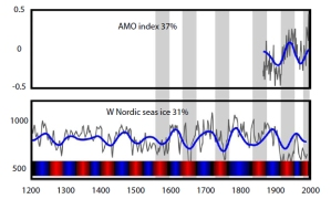 Figure 4: Persistent multidecadal fluctuations in sea ice linked to the AMO. Top, AMO modern index for the North Atlantic sea surface temperature anomaly; bottom, the extended record going back 400 years for sea ice extent (based on proxy reconstructions) for the East Greenland Sea. The color bar indicates periods with reduced ice (red) and periods with increased ice (blue) inferred from the wavelet-filtered signal. The reduced ice periods are seen to correspond to warm AMO periods. Source: Redrawn from Miles et al. (2014). Click to enlarge.