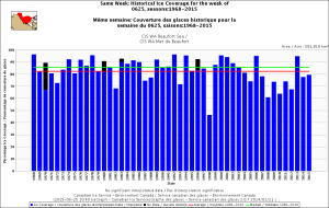 Figure 4. Sea ice coverage for the Beaufort Sea, week of 25 June, 1968-2015. CIS.