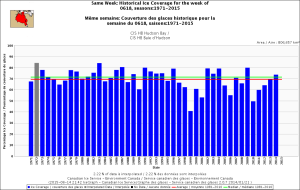 "Figure 6. Sea ice extent coverage over Hudson Bay, by percentage, for the week of 18 June, 1971-2014. Note that 1990 ice coverage is down to about 60% over the entire bay, 2 weeks after ""breakup"" supposedly occurred. Note the position of 1999 at 40%, corresponds closely to Cherry et al.'s breakup date for that year as 17 June and the earliest between 1991 and 2009 (Table 1). Click to enlarge."