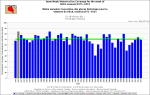 Figure 2a.  Sea ice coverage over Hudson Bay for the week of 18 June, 1971-2015. CIS. Click to enlarge.