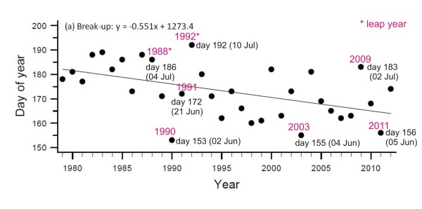 Breakup dates for Western Hudson Bay since 1986, according to Lunn et al. 2013, using the definition of breakup as 50% sea ice coverage.