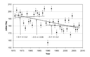 Figure 2. Breakup dates for Western Hudson Bay with error bars of ± 15% (which no one else ever includes), for 1971-2008. This is figure 5 from Scott and Marshall 2010. Click to enlarge.[