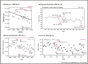 Figure 1. Breakup dates 1975-2012, from Stirling et al. 1999, Stirling and Parkinson 2006, Stirling and Derocher 2012, and Lunn et al. 2013. Internal labels added by me; dates may be off by a day. Note how much of an outlier 1990 is in most of these plots, but also, the differences in dates for breakup in 2003. The two charts on the left used sea ice chart data calculated weekly; the two on the right used satellite data calculated daily. Click to enlarge.