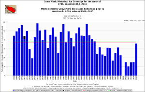 Baffin Bay same week July 16 1968_2015 with average_CIS