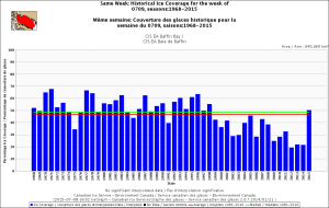 Figure 4. Baffin Bay ice coverage for the week 9 July, 1968-2015. CIS. Click to enlarge.