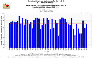 Beaufort Sea same week 16 July 1968_2015 with average_CIS