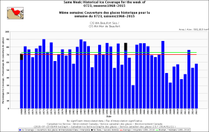Beaufort Sea same week 23 July 1968_2015 with average_CIS
