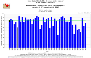 Figure 5. Beaufort Sea ice coverage for the week 9 July, 1968-2015. CIS. Click to enlarge.