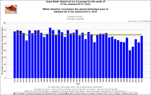 Canadian Arctic same week July 16 1971-2015 CIS