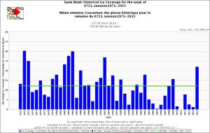 Davis Strait same week July 23 1971-2015 CIS