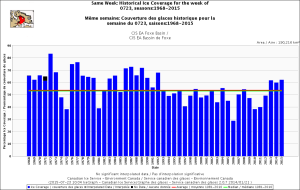 Foxe Basin same week 23 July 1968-2015 CIS