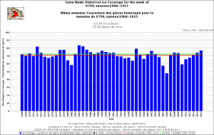 Figure 3. Foxe Basin ice coverage for the week 9 July, 1968-2015. CIS. Click to enlarge.