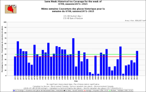 Figure 1. Hudson Bay ice coverage for the week 9 July, 1971-2015. CIS. Click to enlarge.