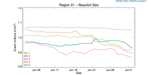 Figure 2. Beaufort Sea ice extent to July 3, 2011-2015. NSIDC MASIE. Click to enlarge.