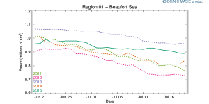 r01_Beaufort_Sea_ts