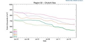 r02_Chukchi_Sea_ts