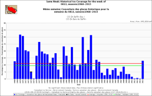 Baffin Bay same week Aug 13 1968_2015 with average_CIS