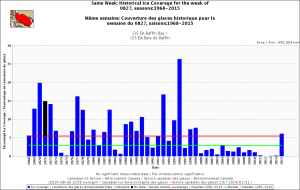 Baffin Bay same week Aug 27 1968_2015 with average_CIS