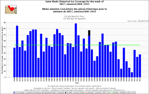 Beaufort Sea same week 27 Aug 1968_2015_CIS