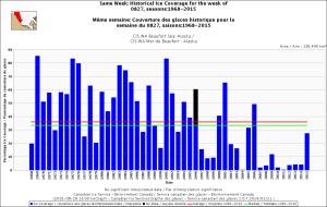 Beaufort Sea West AK same week 27 Aug 1968_2015_CIS