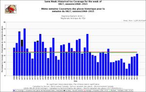Canadian Eastern Arctic same week Aug 27 1971-2015 CIS