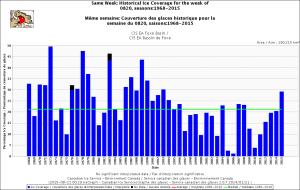 Foxe Basin same week 20 Aug 1968-2015 CIS