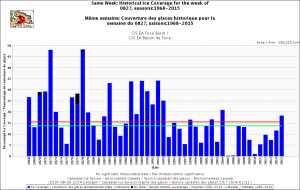 Foxe Basin same week 27 Aug 1968-2015 CIS