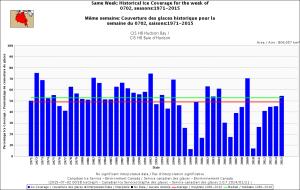 Hudson Bay same week 2 July 1971-2015
