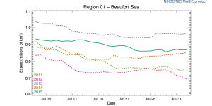 Figure 2. Beaufort Sea ice extent to August 2, 2011-2015. NSIDC MASIE. Click to enlarge.